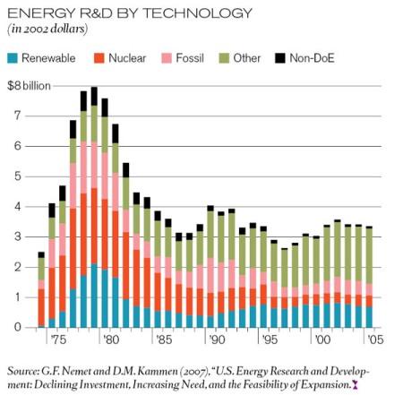 energy_rd_chart_copy_x600